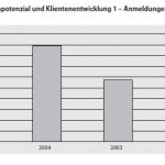 Bilanz und Perspektiven der Täterarbeit in Berlin